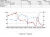 ukázka záznamu měření termohydrografem 3